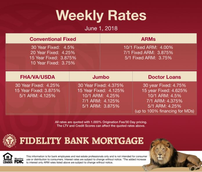 Mortgage interest rates June 2018